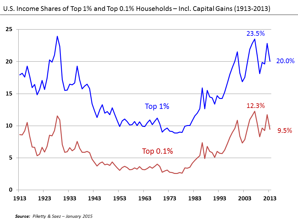 US Income Shares of top 1% and 0.1% Households Including Capital Gains (1913-2013)