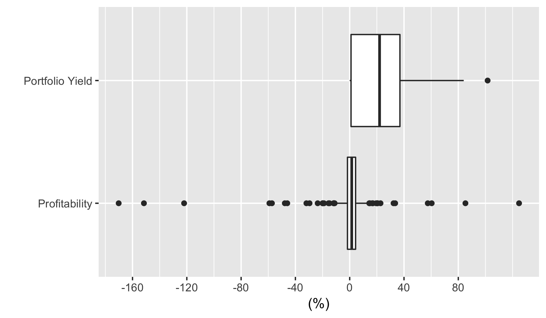 Box plot of field partner Portfolio Yield and Profitability (data is also given in table)