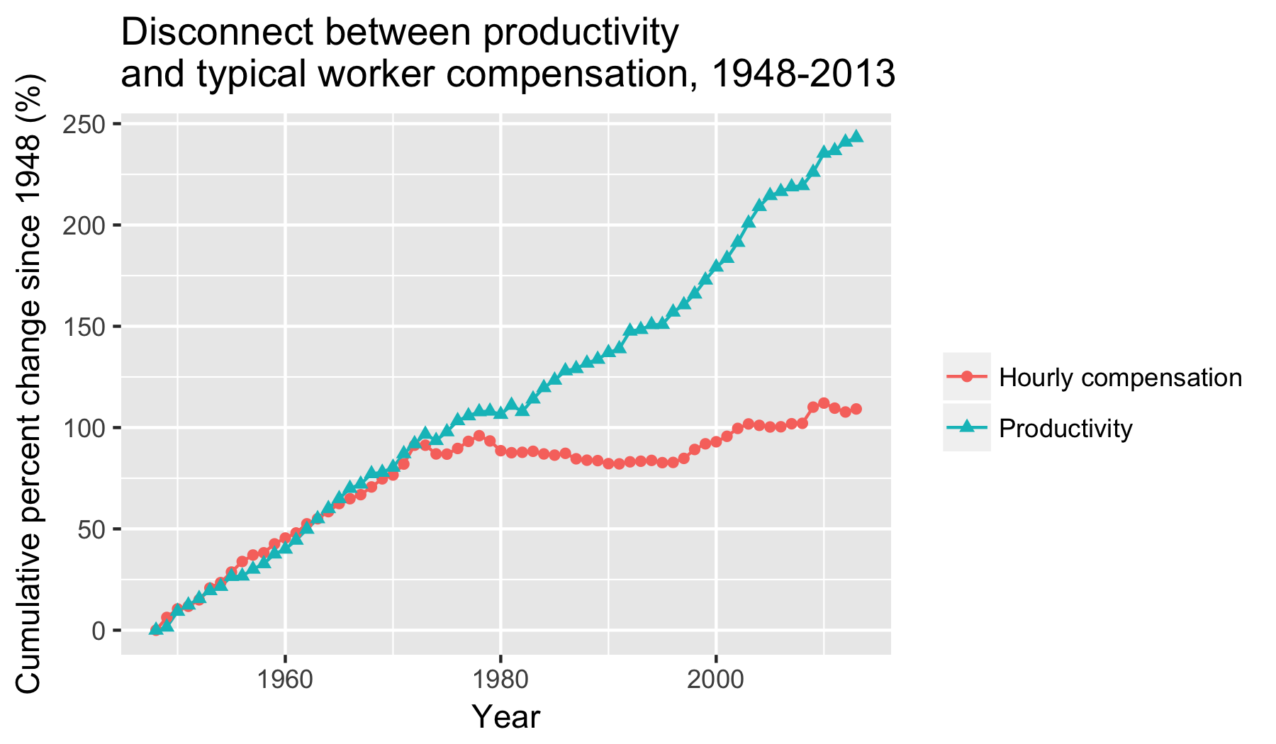 Graph showing disconnect between productivity and typical worker compensation (1948-2013)